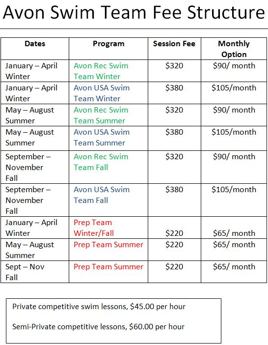 Swim Program Fee Structure
